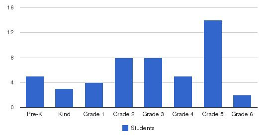 Suncoast Christian School Students by Grade