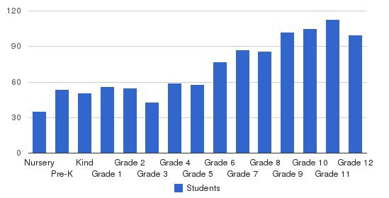 The Benjamin School Students by Grade