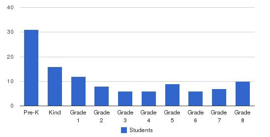 The Blake School Students by Grade
