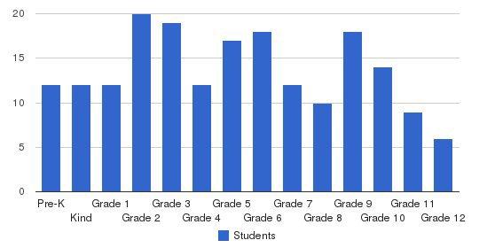 Trinitas Christian School Students by Grade