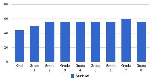 St. Mary-Basha Catholic School Students by Grade