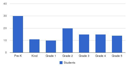 Village Pines School Students by Grade