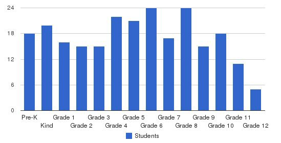 Walker Memorial Academy Students by Grade
