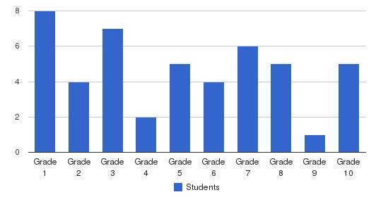 Walnut Hill Christian School Students by Grade
