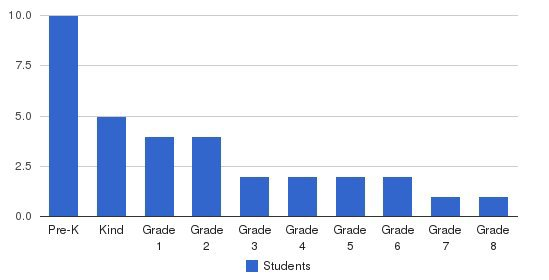 West Coast Christian Academy Students by Grade