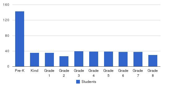 Westlake Christian School Students by Grade
