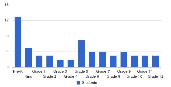 Woodruff Academy Students by Grade