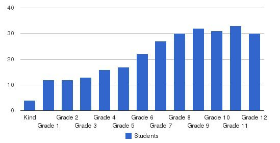 The ACES Students by Grade