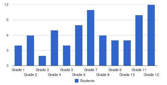 Word Of Life Christian School Students by Grade
