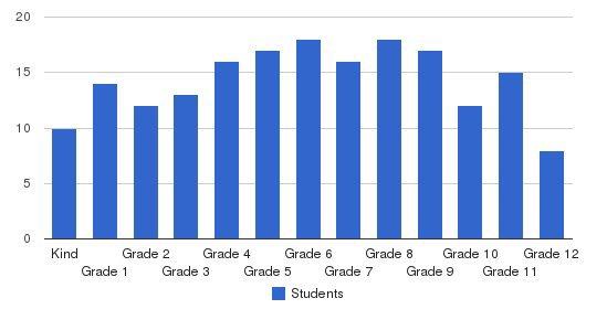 Alleluia Community School Students by Grade