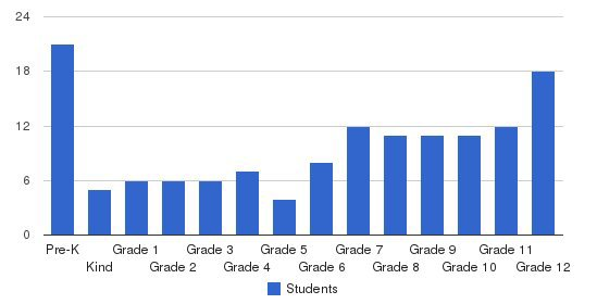 Appling Christian Academy Students by Grade