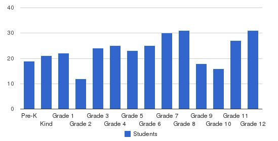 Brentwood School Students by Grade