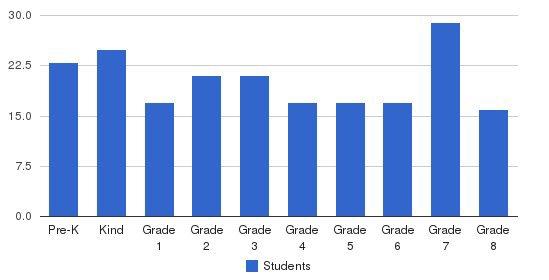 Bridgeway Christian Academy Students by Grade