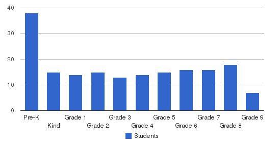 Augustine Preparatory Academy Of Atlanta Students by Grade