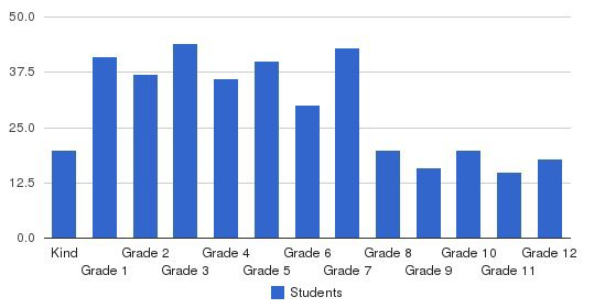 Cherokee Christian Schools Students by Grade