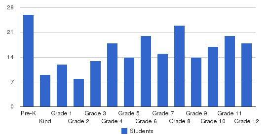 Crisp Academy Students by Grade