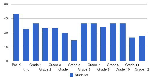 Cumberland Christian Academy Students by Grade