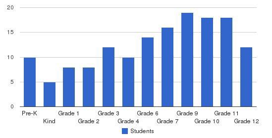David Emanuel Academy Students by Grade