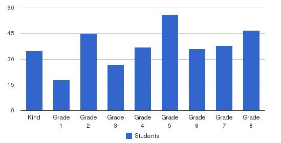 Eastside Christian School Students by Grade