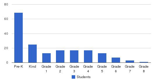 First Baptist Christian School Students by Grade