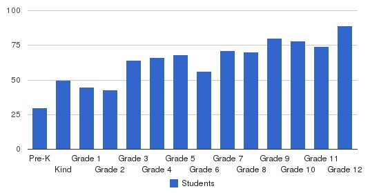 George Walton Academy Students by Grade
