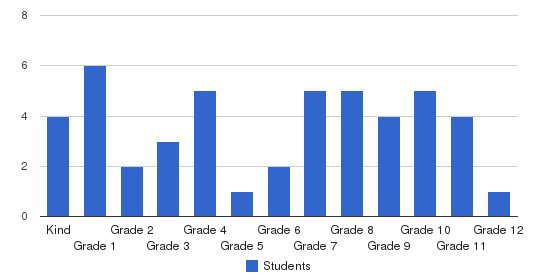 Canaanland Christian School Students by Grade