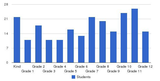Lagrange Academy Students by Grade