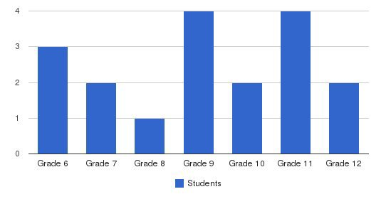 Alice Blount Academy Students by Grade