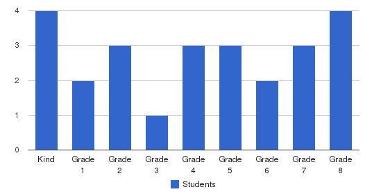 Oglethorpe Sda School Students by Grade