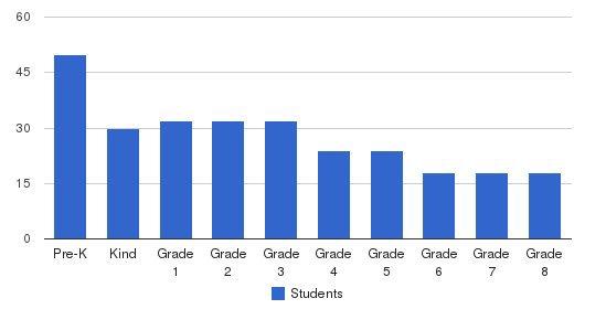 El Dorado Private School Students by Grade