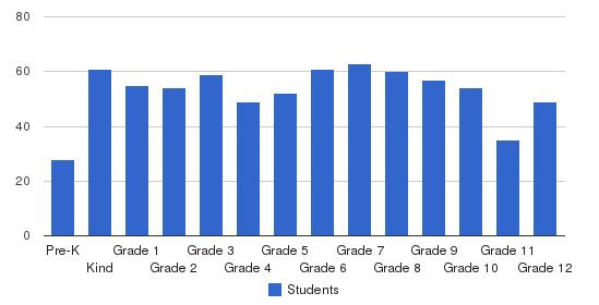 Prince Ave Christian School Students by Grade