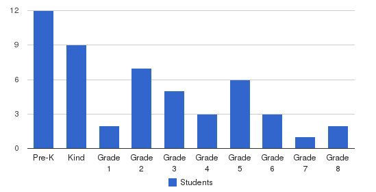 Sola Fide Lutheran School Students by Grade