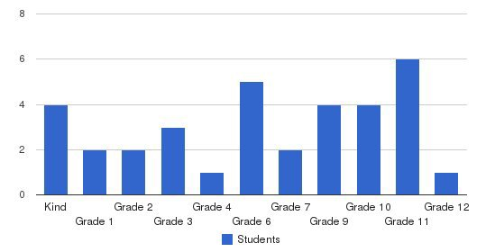 Charles Henry Terrell Academy Students by Grade