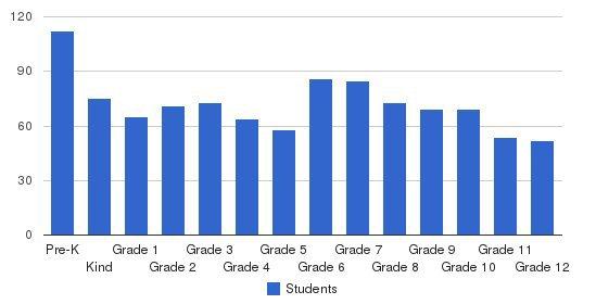 Trinity Christian School Students by Grade