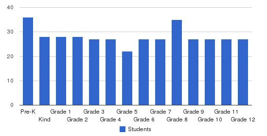 Valwood School Students by Grade