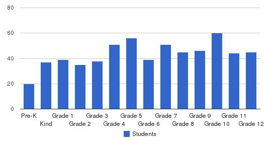 Westminster Schools of Augusta Students by Grade