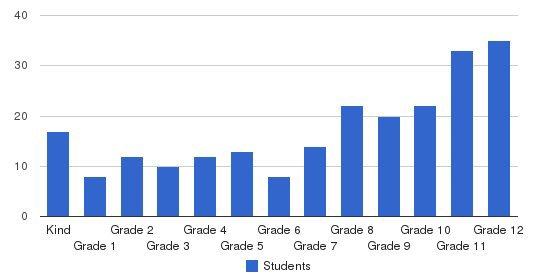 Hawaiian Mission Academy Students by Grade