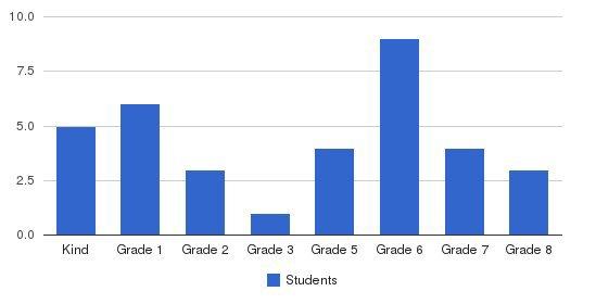 Kona Adventist Christian School Students by Grade