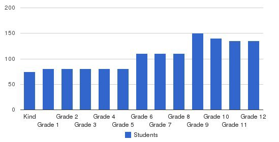 Maryknoll  School Students by Grade