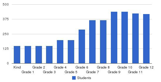 Punahou School Students by Grade