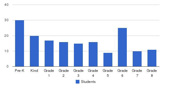 Sacred Hearts School & Early Learning Center Students by Grade