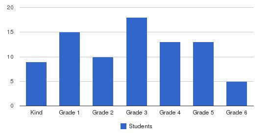 Soto Academy Students by Grade