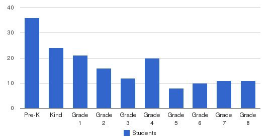 St. Catherine School Students by Grade
