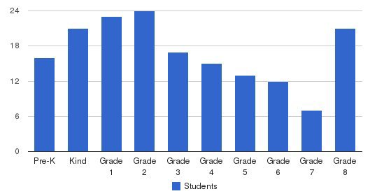 St John The Baptist Catholic School Students by Grade