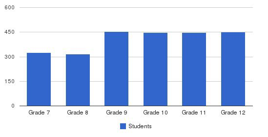 The Kamehameha Schools Students by Grade