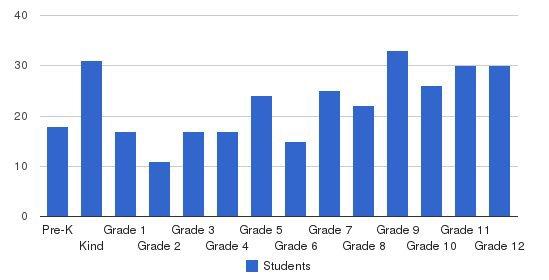 Escambia Academy Students by Grade