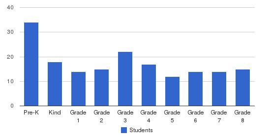 St Margaret Mary Elementary School Students by Grade