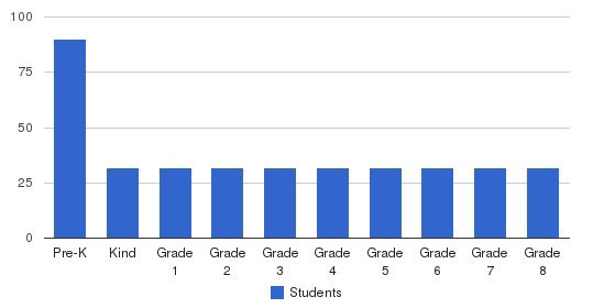 Avery Coonley School Students by Grade