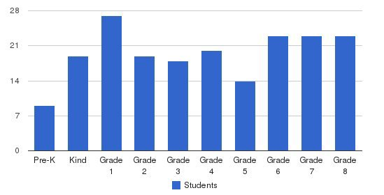 Calvin Christian School Students by Grade