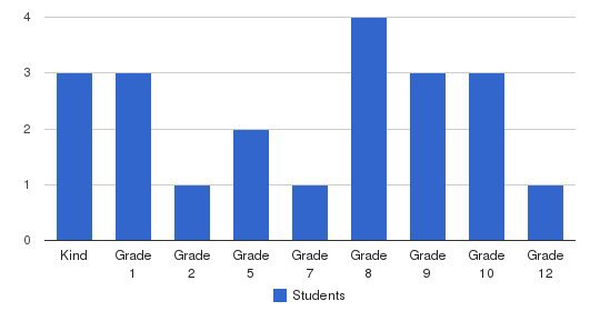 Central Baptist School Students by Grade